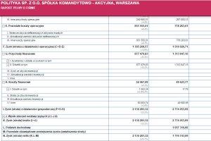 Po lewej kolumna finansowych danych SKA po prawej Spółdzielni Pracy Polityka. Obie formy formy różni  kwestia płaconych podatków.